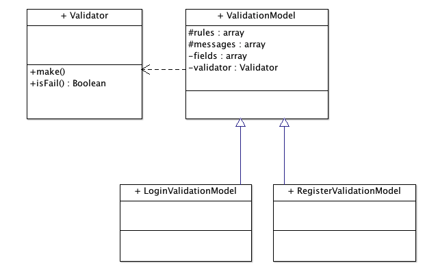 ValidationModel