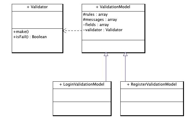 ValidationModel